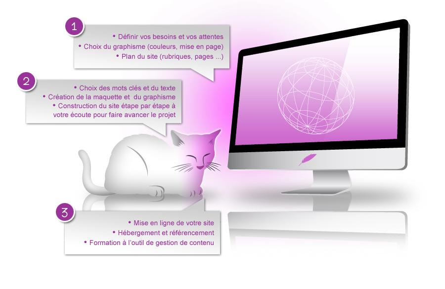 Les 3 etapes de la creation d'un site internet